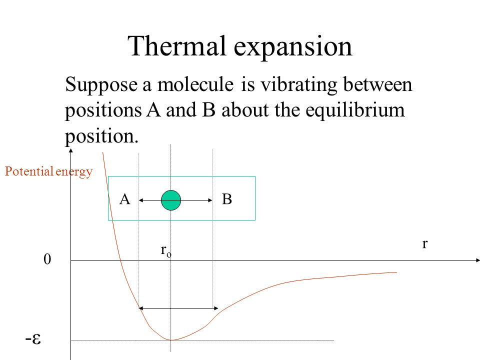 Thermal expansion Suppose a molecule is vibrating between