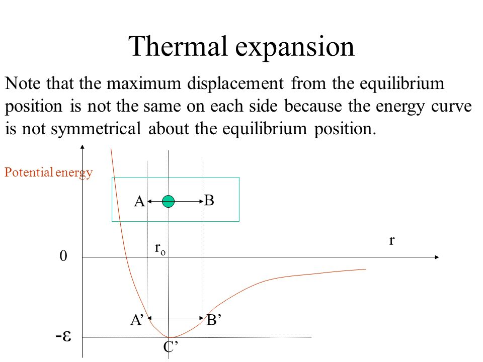 Thermal expansion Note that the maximum displacement from the equilibrium. position is not the same on each side because the energy curve.