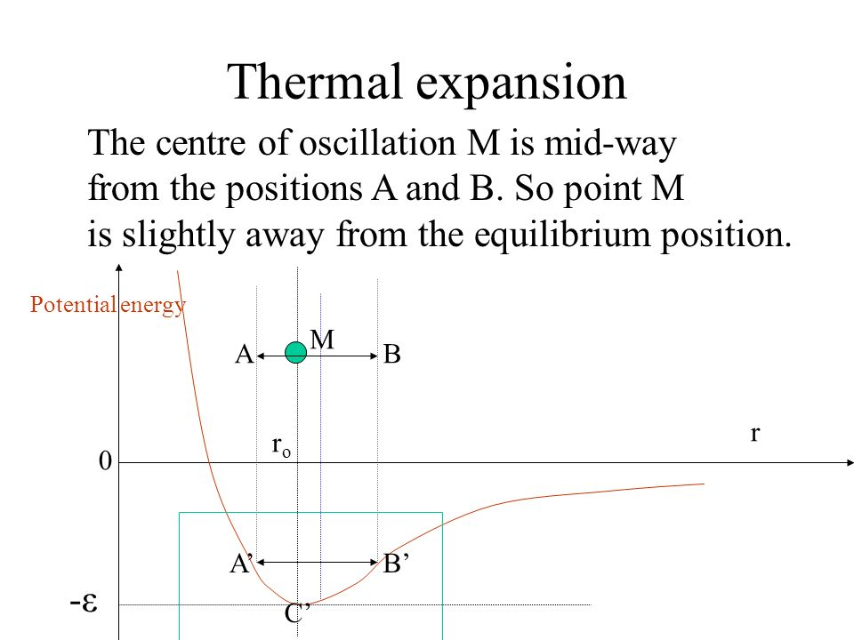 Thermal expansion The centre of oscillation M is mid-way
