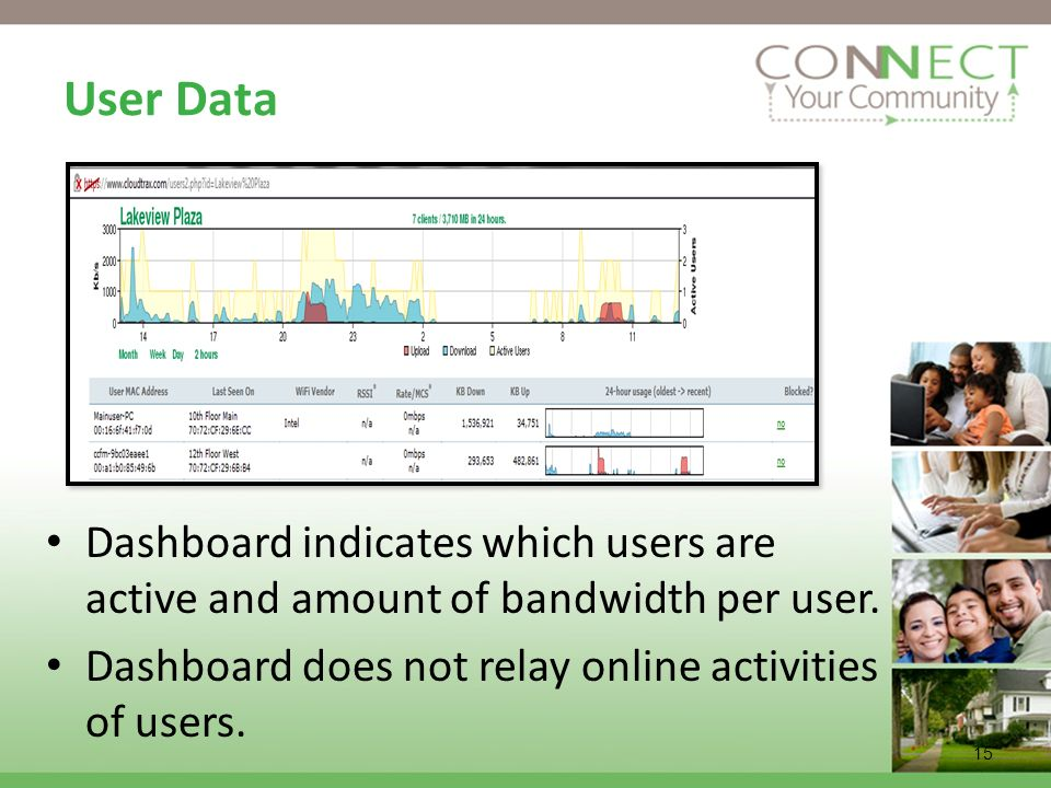 User Data Dashboard indicates which users are active and amount of bandwidth per user. Dashboard does not relay online activities of users.
