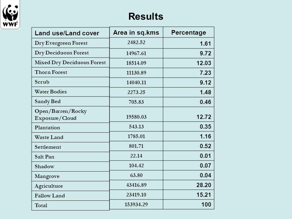 Results Land use/Land cover Area in sq.kms Percentage