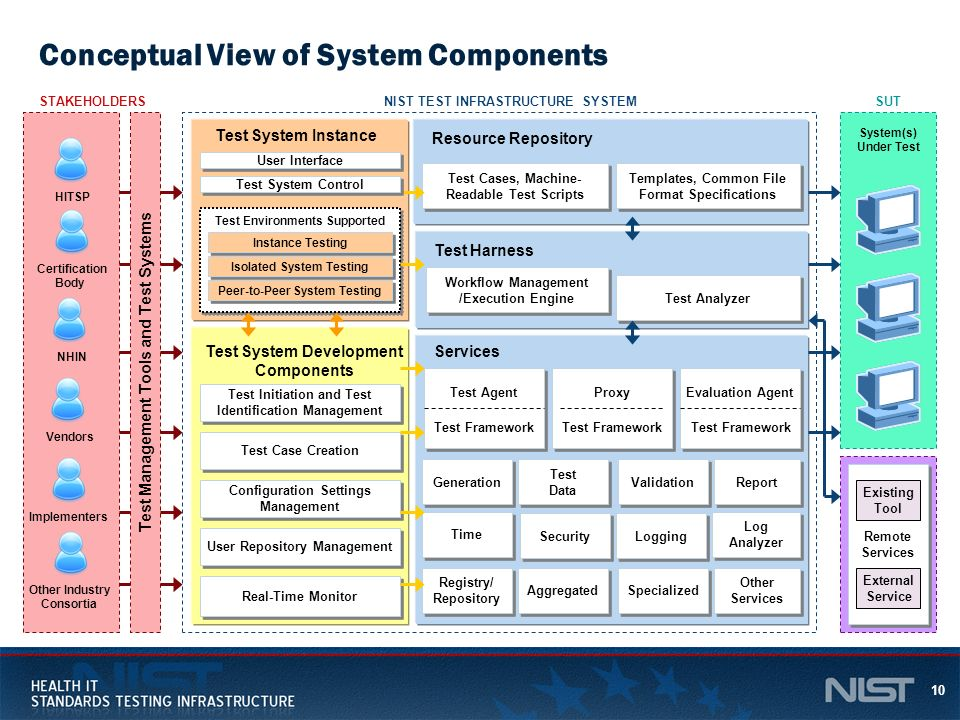 Conceptual View of System Components