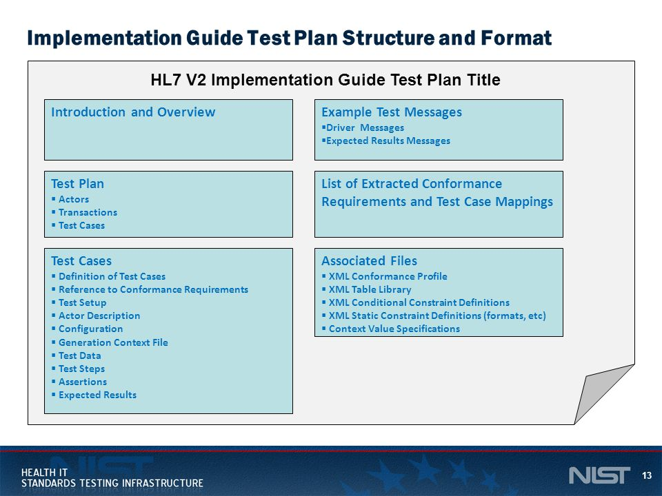 Implementation Guide Test Plan Structure and Format