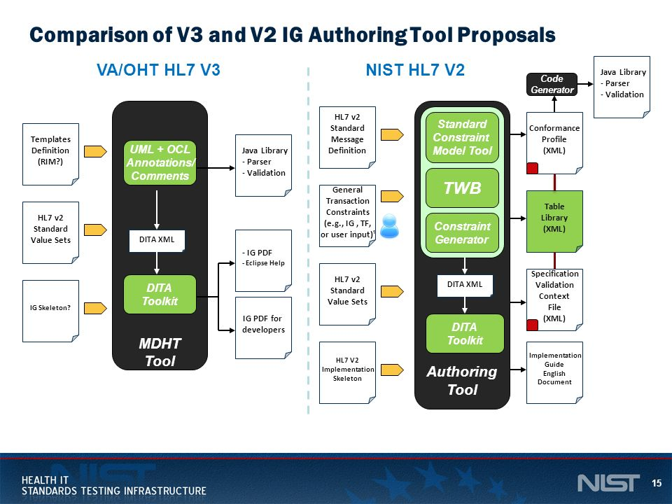 Comparison of V3 and V2 IG Authoring Tool Proposals