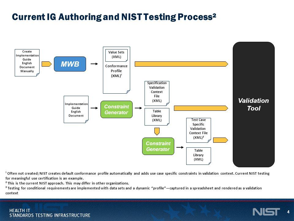 Current IG Authoring and NIST Testing Process²