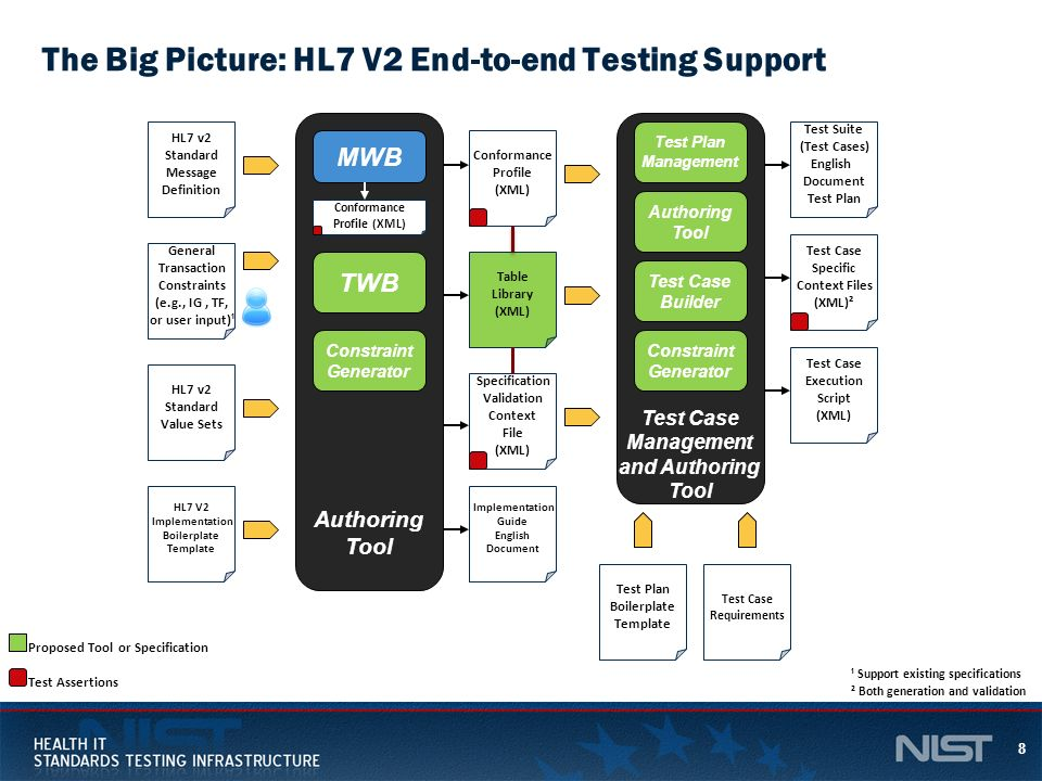 The Big Picture: HL7 V2 End-to-end Testing Support