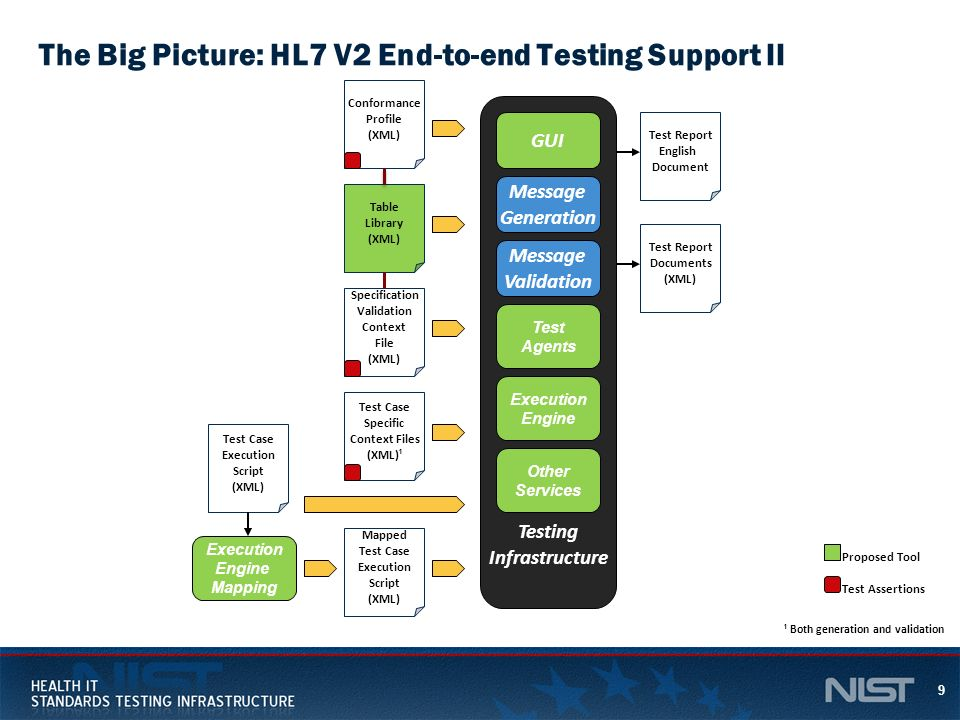 The Big Picture: HL7 V2 End-to-end Testing Support II