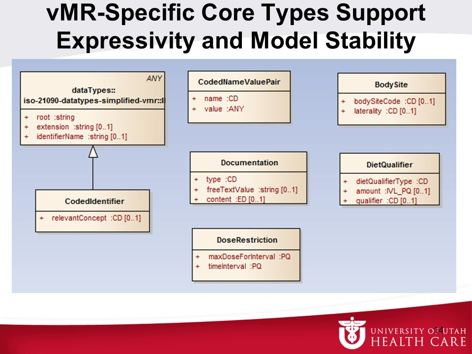 vMR-Specific Core Types Support Expressivity and Model Stability