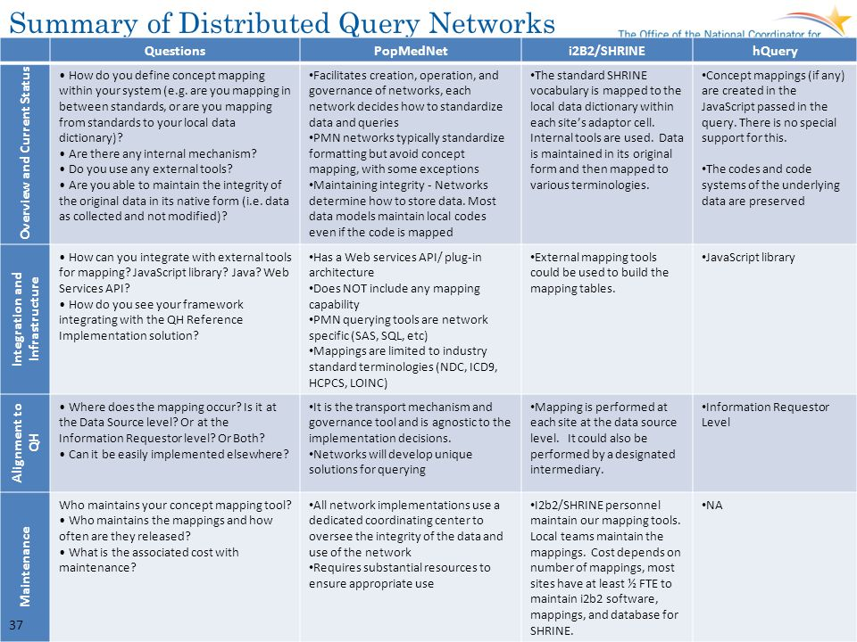Summary of Distributed Query Networks