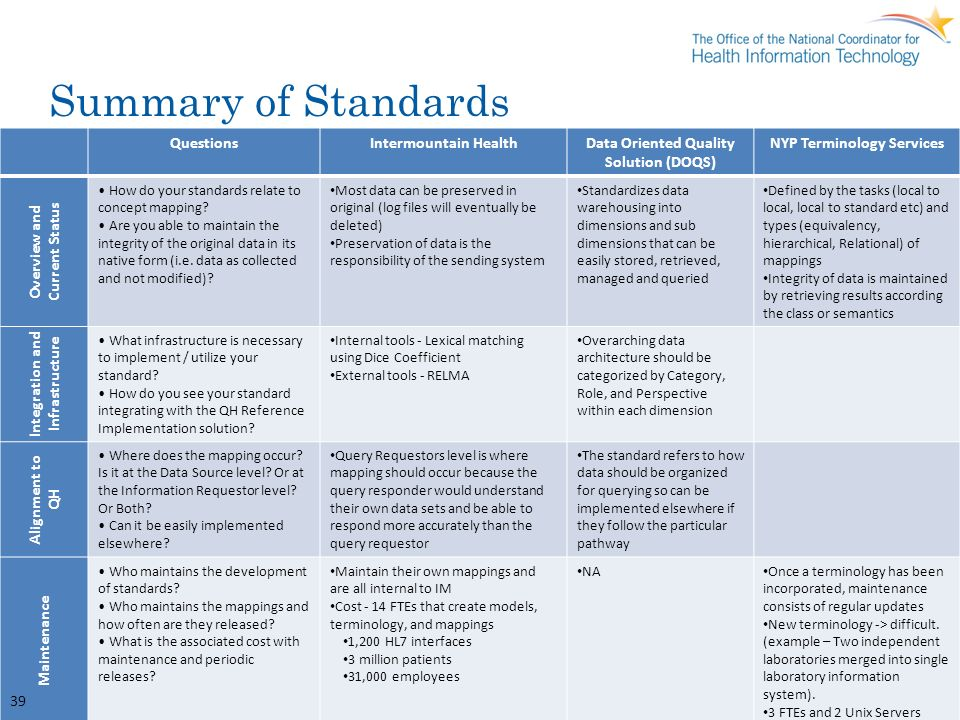 Summary of Standards Questions Intermountain Health