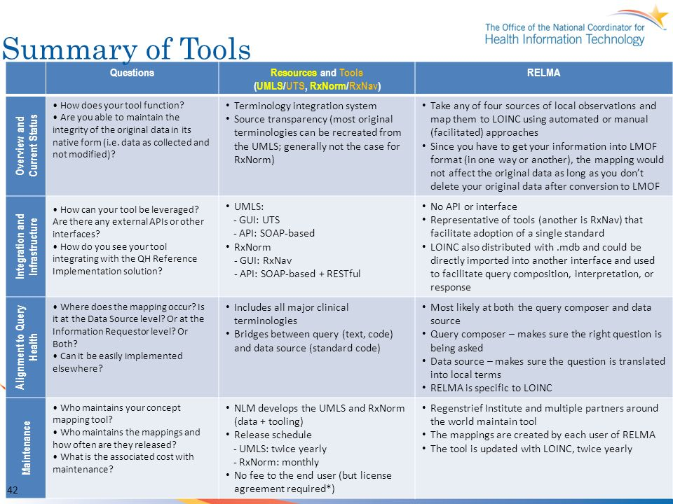 Summary of Tools Questions Resources and Tools