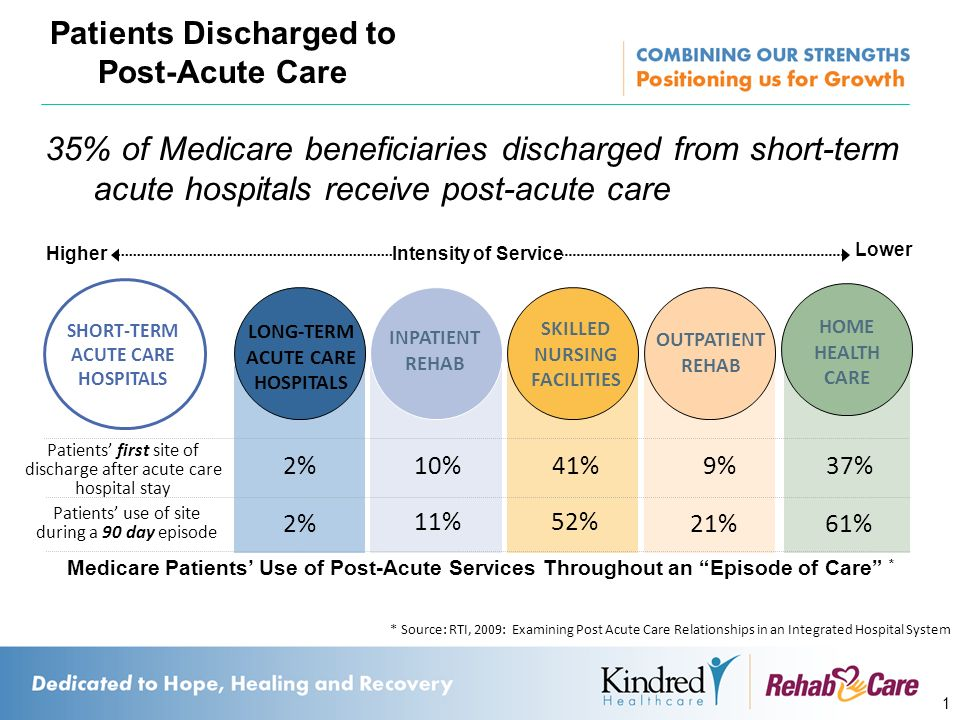 nurse patient relationship after discharge of bankruptcy