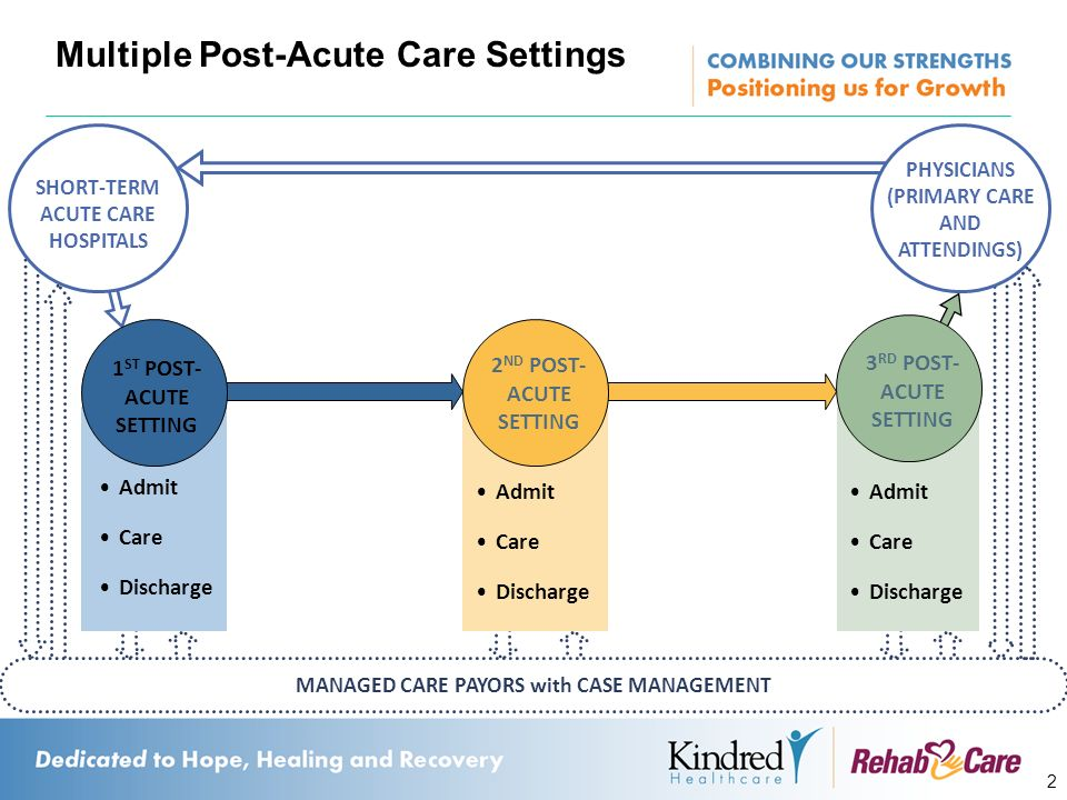 Multiple Post-Acute Care Settings