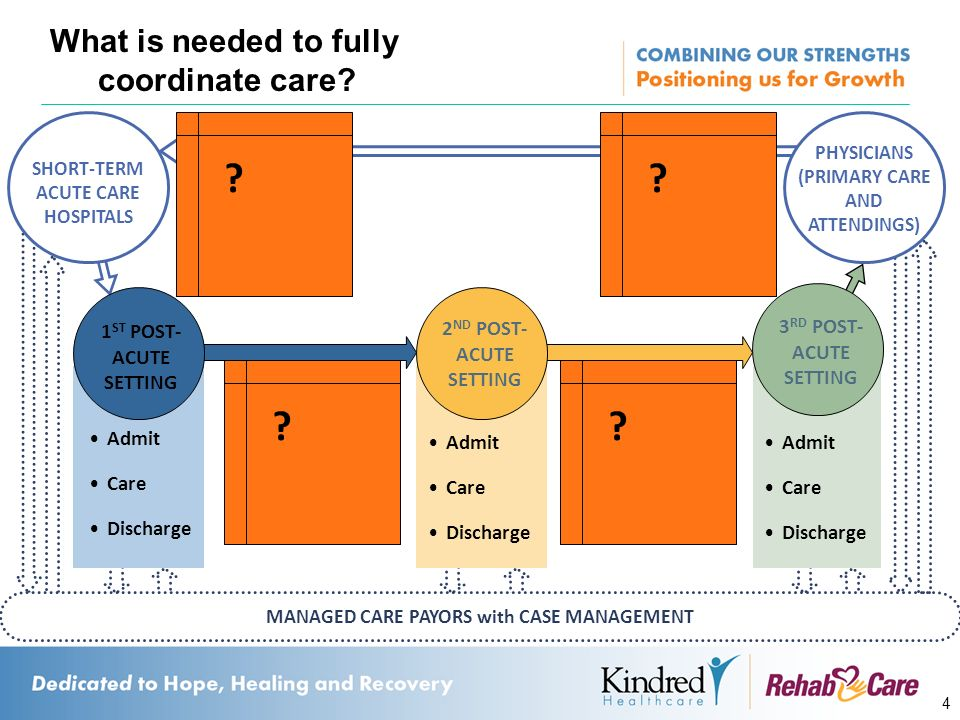 What is needed to fully coordinate care