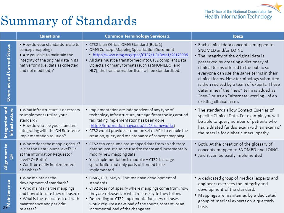 Summary of Standards Questions Common Terminology Services 2 Ibeza
