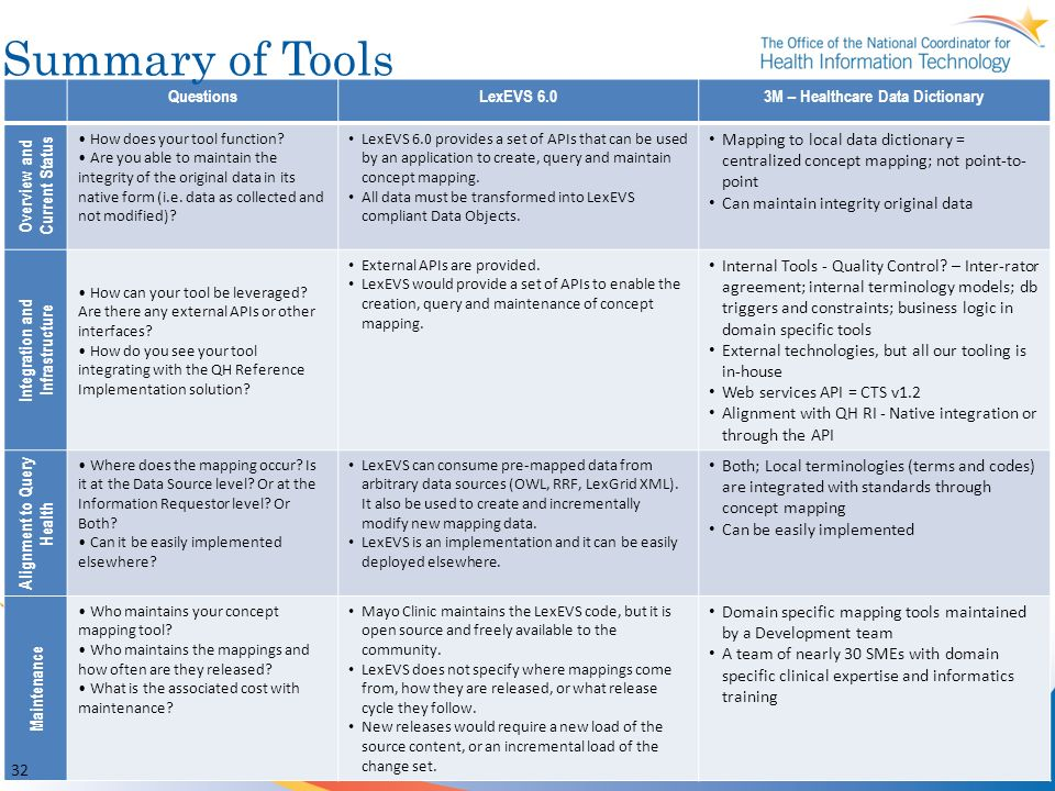 Summary of Tools Questions LexEVS 6.0 3M – Healthcare Data Dictionary