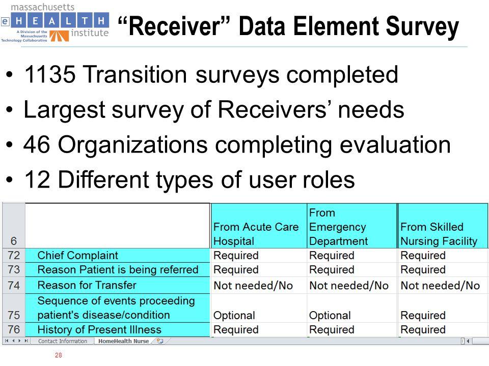 Receiver Data Element Survey