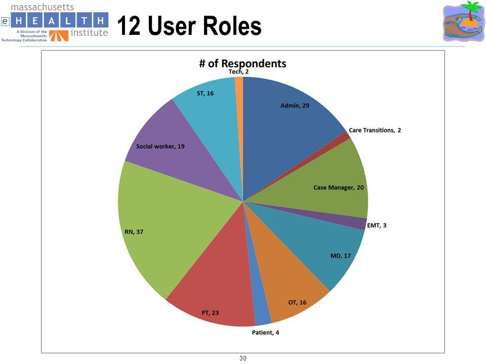3/27/2017 12 User Roles