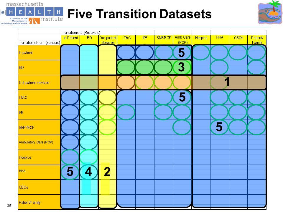 Five Transition Datasets