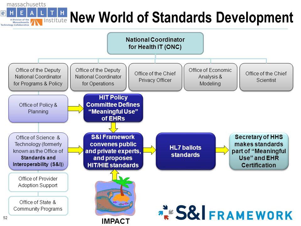 New World of Standards Development