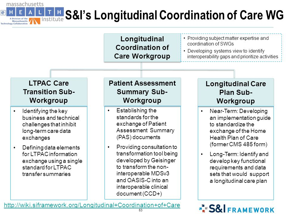 S&I's Longitudinal Coordination of Care WG