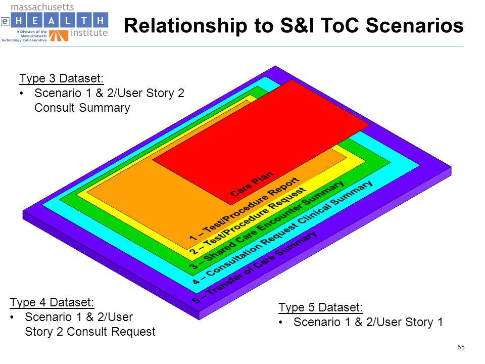 Relationship to S&I ToC Scenarios