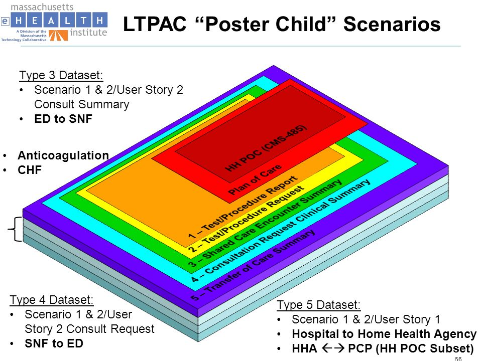 LTPAC Poster Child Scenarios