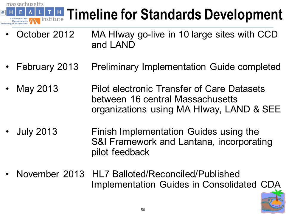 Timeline for Standards Development