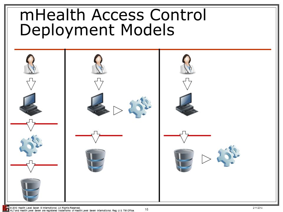 mHealth Access Control Deployment Models