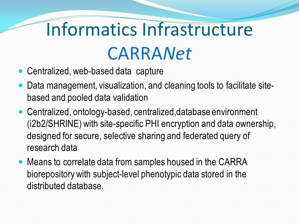 Informatics Infrastructure CARRANet