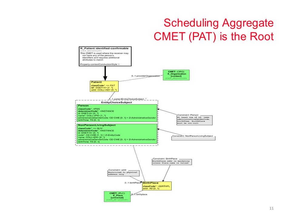 Scheduling Aggregate CMET (PAT) is the Root