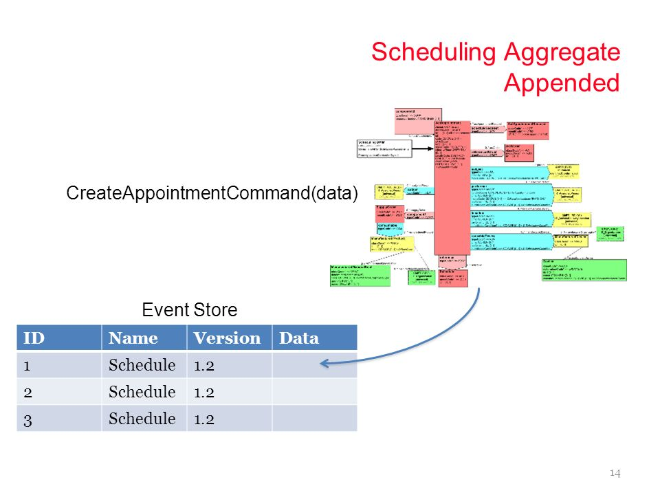 Scheduling Aggregate Appended