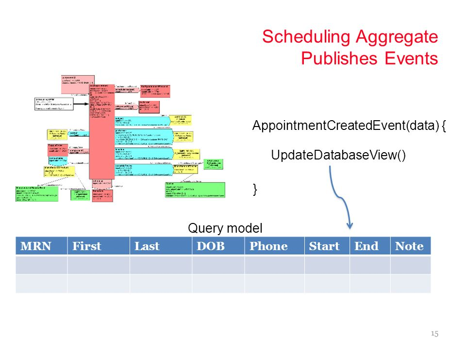 Scheduling Aggregate Publishes Events