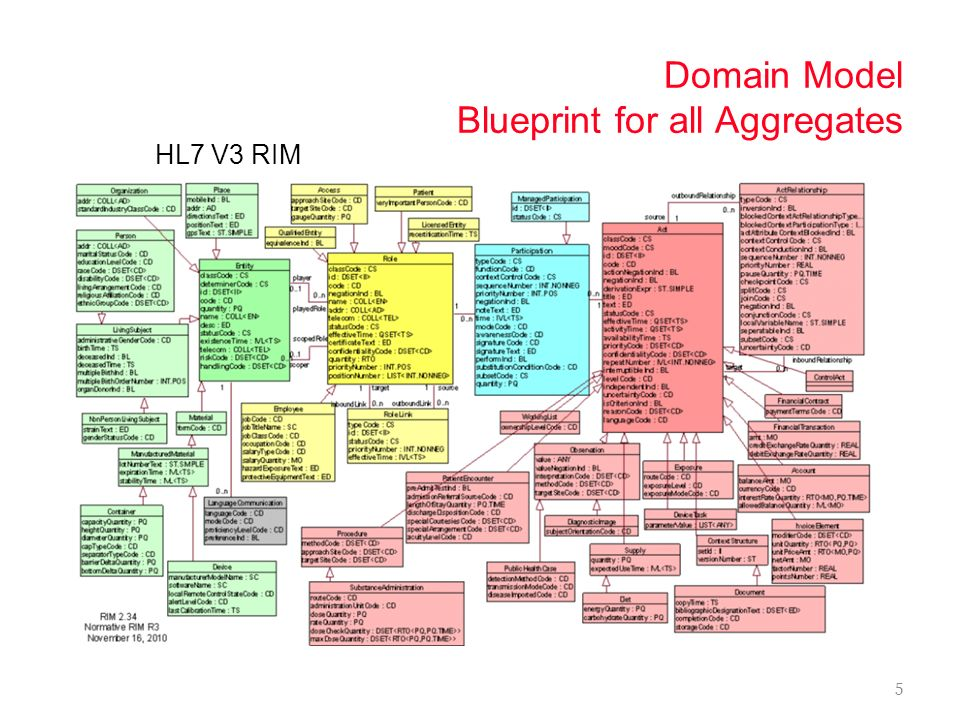 Domain Model Blueprint for all Aggregates