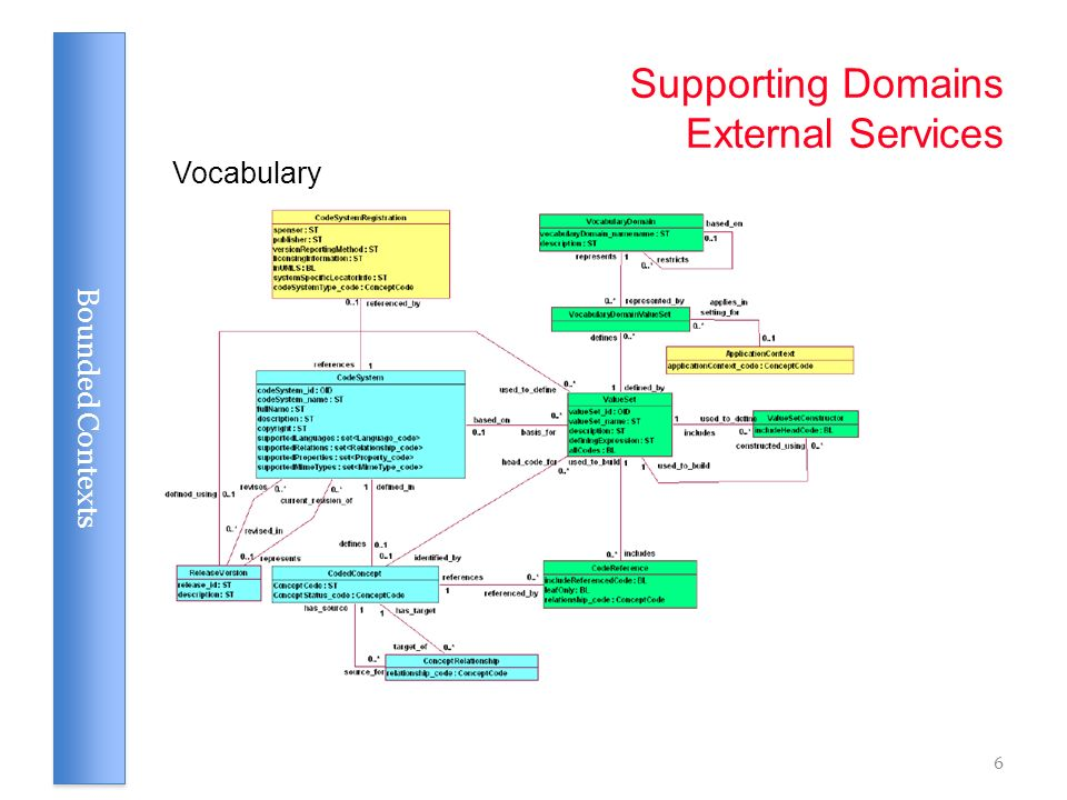 Supporting Domains External Services