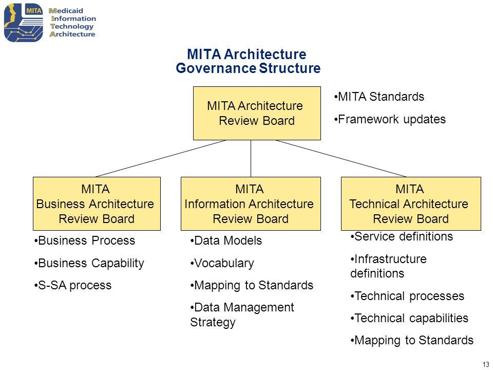MITA Architecture Governance Structure