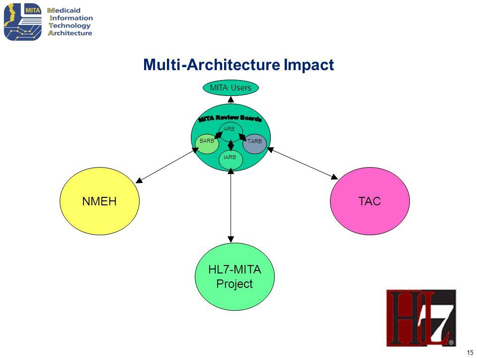 Multi-Architecture Impact