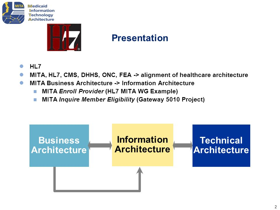Business Architecture Information Architecture Technical Architecture