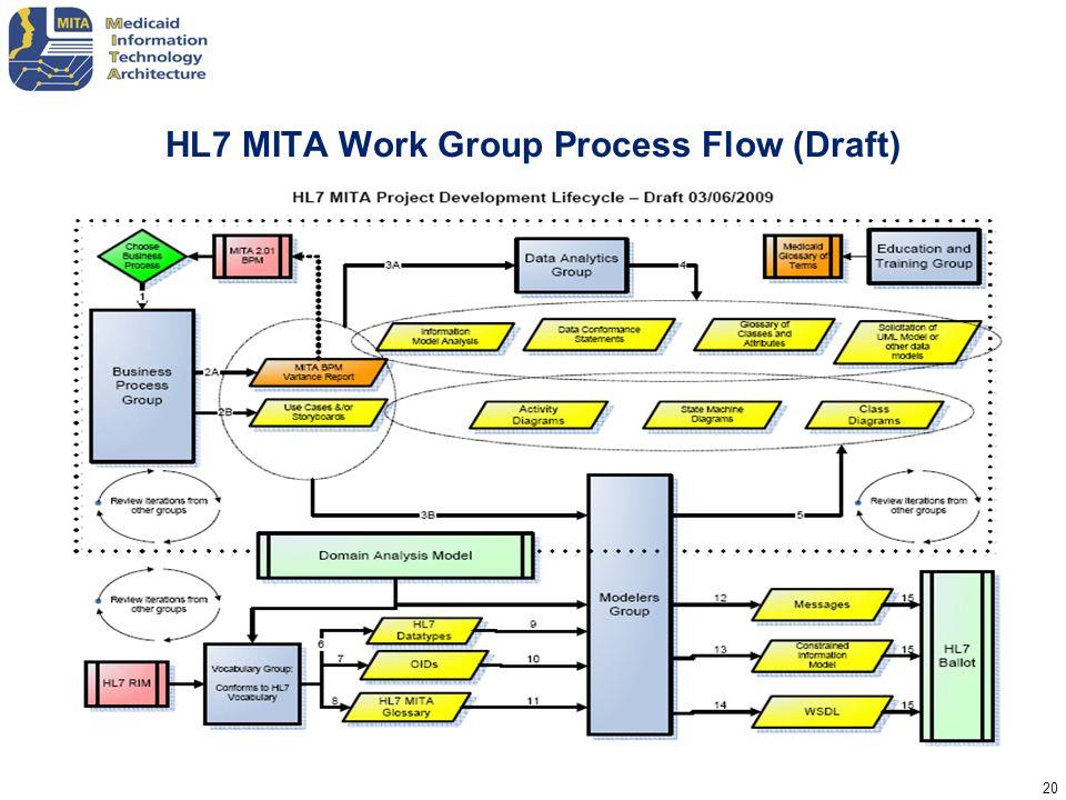 HL7 MITA Work Group Process Flow (Draft)