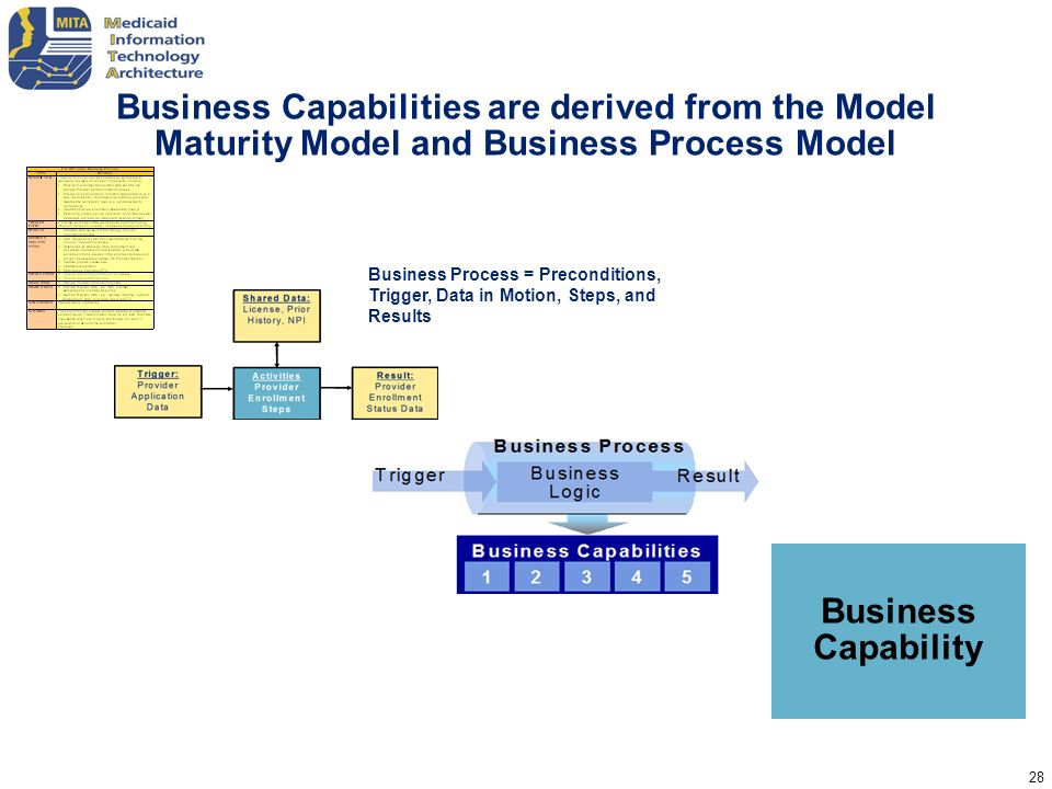 Business Capabilities are derived from the Model Maturity Model and Business Process Model