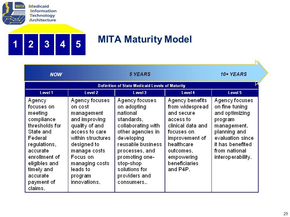 MITA Maturity Model 1 2 3 4 5 5 YEARS 10+ YEARS NOW