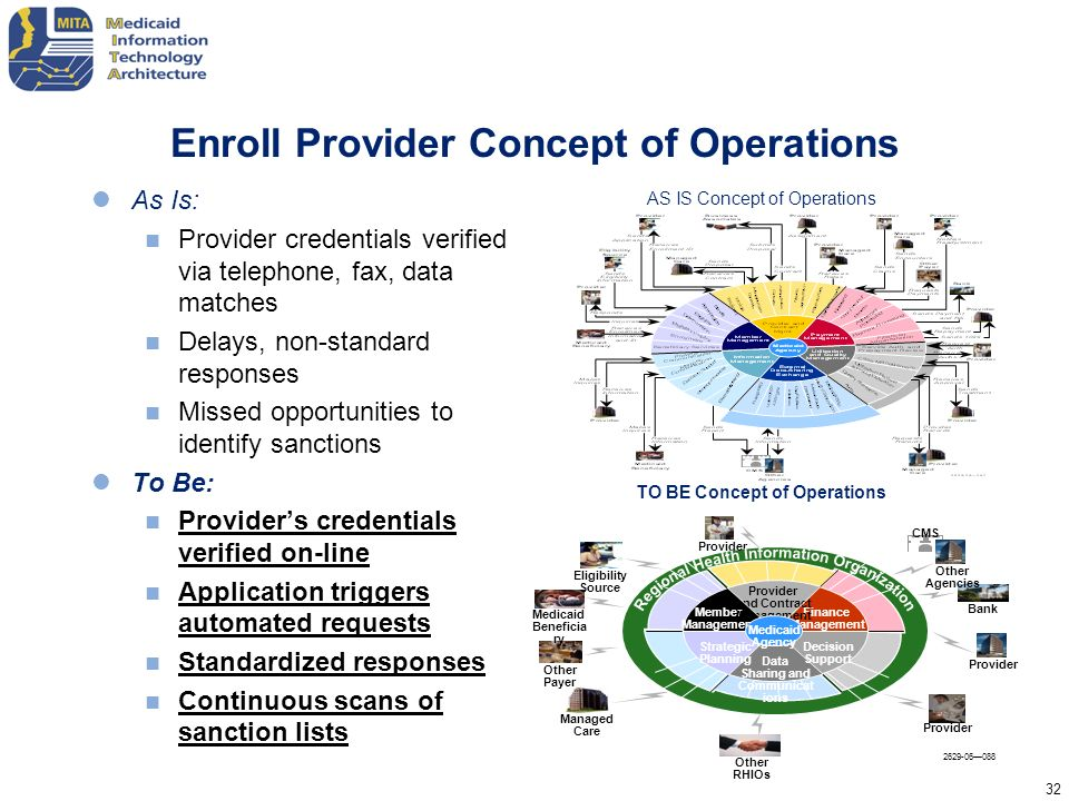 Enroll Provider Concept of Operations