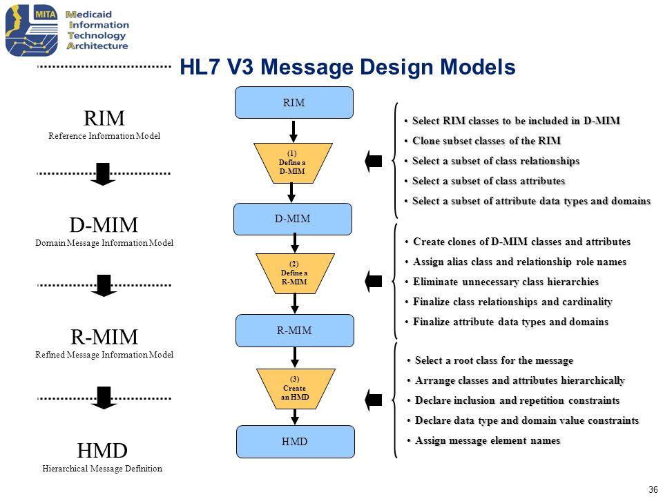 HL7 V3 Message Design Models