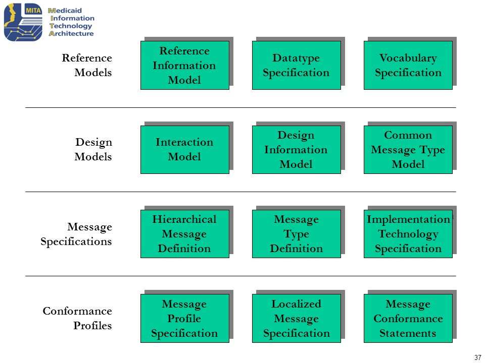 Reference Information. Model. Datatype. Specification. Vocabulary. Models. Interaction. Model.