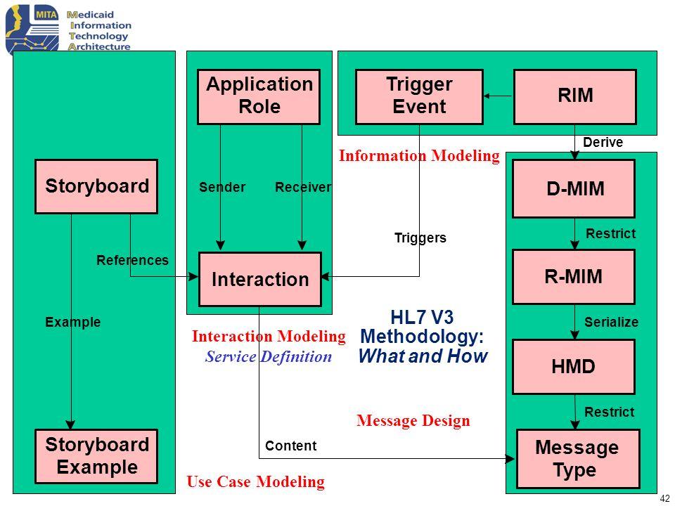 HL7 V3 Methodology: What and How
