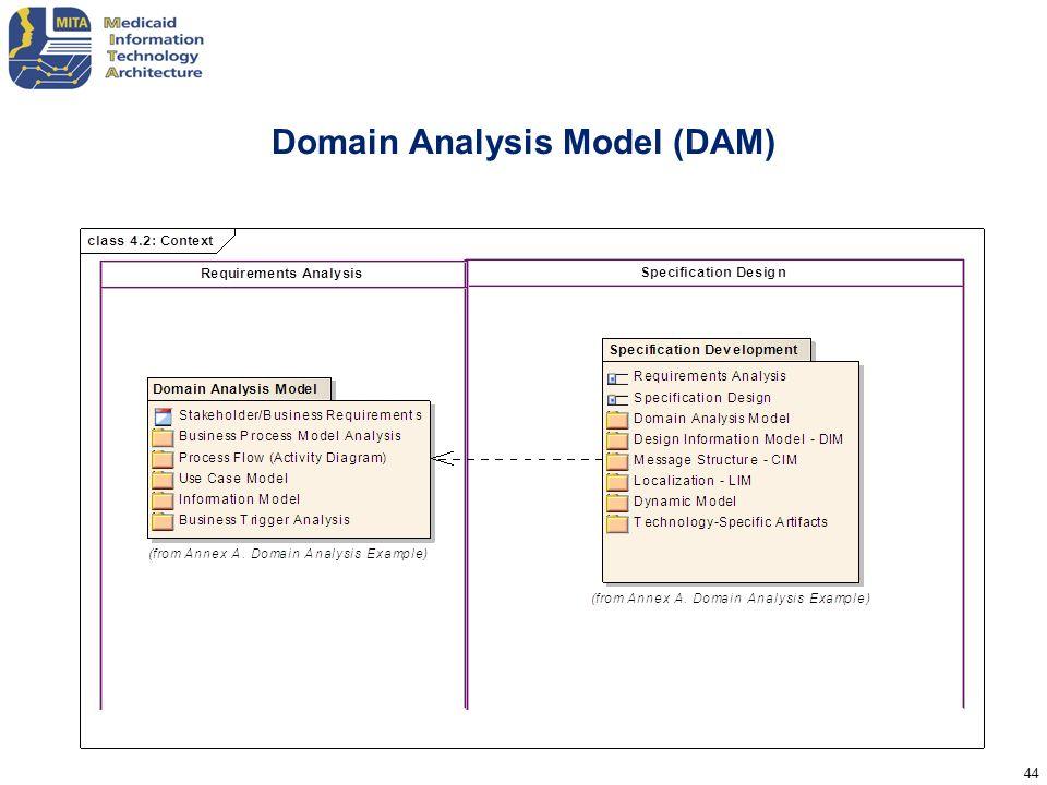 Domain Analysis Model (DAM)