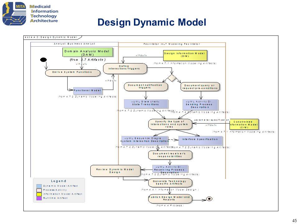 Design Dynamic Model