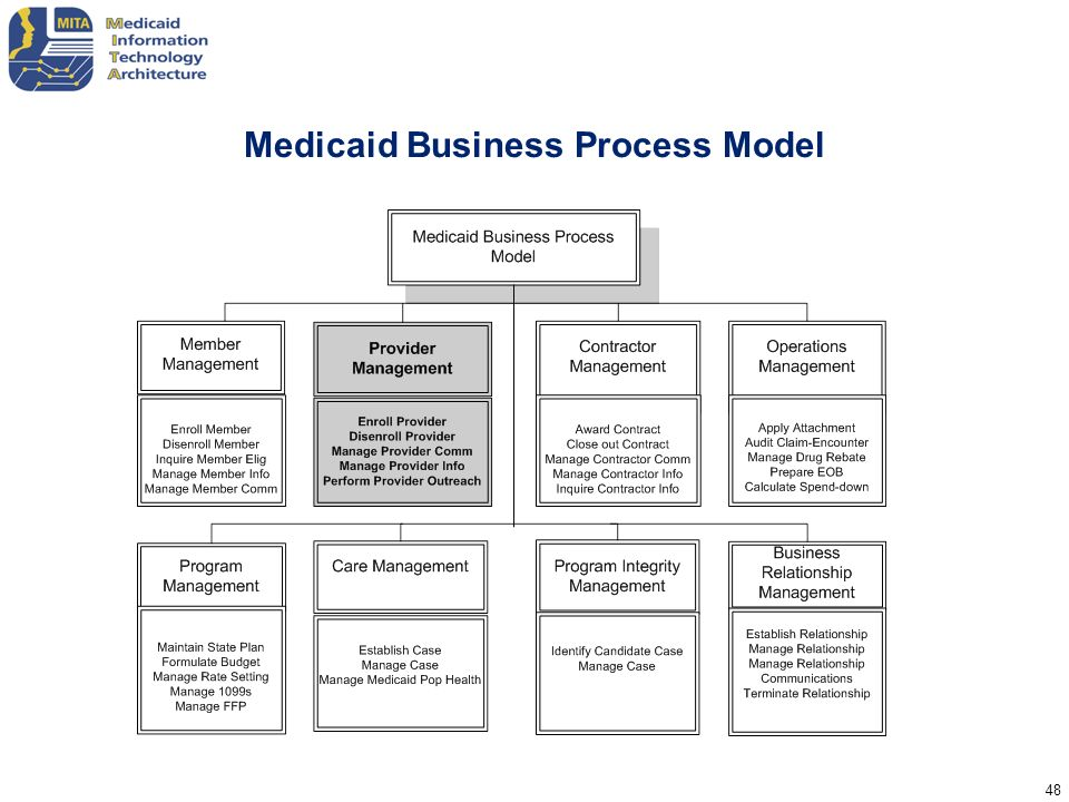 Medicaid Business Process Model