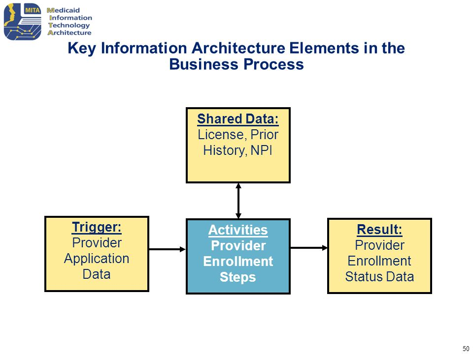 Key Information Architecture Elements in the Business Process