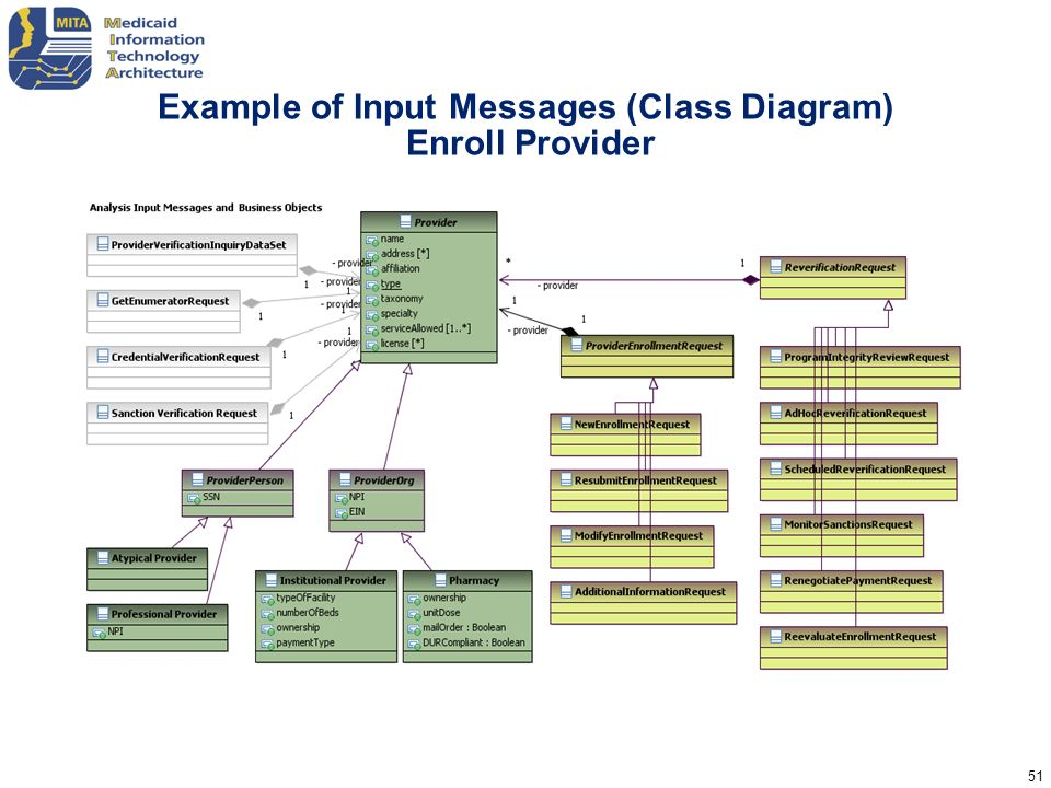 Example of Input Messages (Class Diagram) Enroll Provider